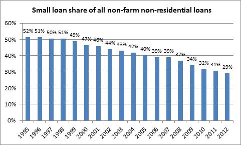 small loan share
