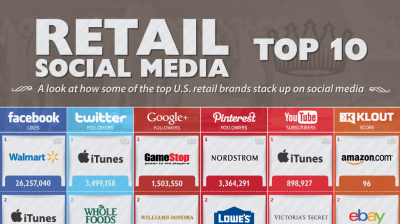 http://www.retailcustomerexperience.com/blog/9655/Retail-Social-Media-Top-10-Infographic?rb=false