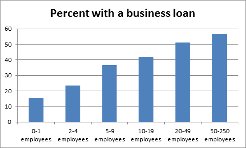 Source: National Federation of Independent Business, 2011 finance survey