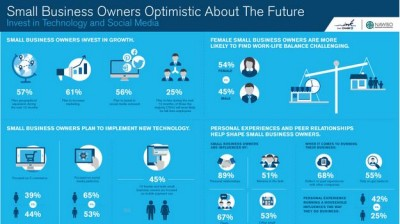 SMB Owners: Future Optimism