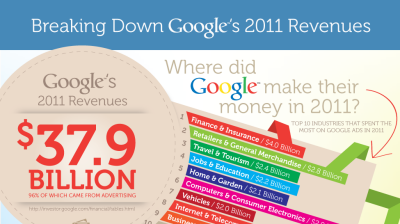http://www.wordstream.com/blog/ws/2012/01/23/google-revenues