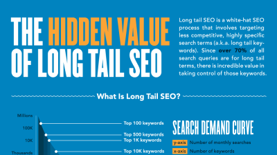 http://blog.hittail.com/2013/01/the-hidden-value-of-long-tail-seo.html