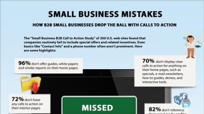 http://smallbiztrends.com/2013/08/b2b-small-business-websites-lack-call-to-action.html
