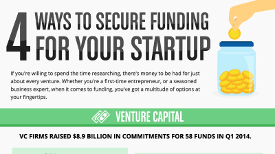 http://articles.bplans.com/secure-funding-startup-infographic/