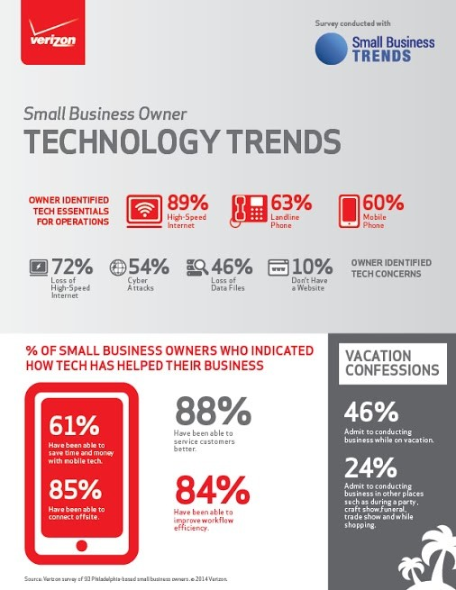 Technology Small Biz Relies On