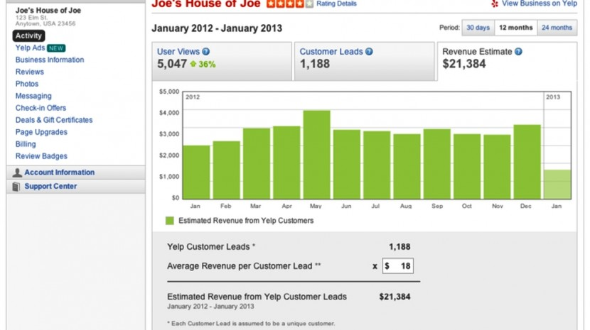 yelp revenue estimation tool