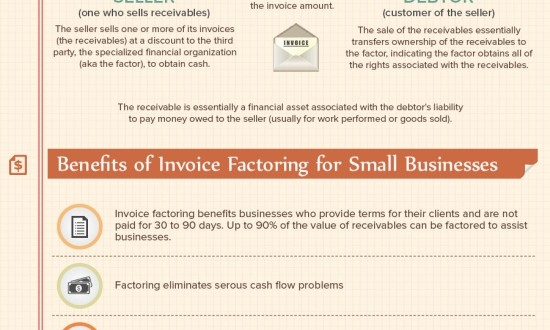 Invoice Factoring Growth Up To The St Century Small Business Trends - Selling invoices factoring
