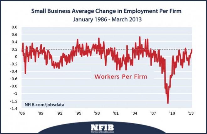 NFIB Employment Chart 2013