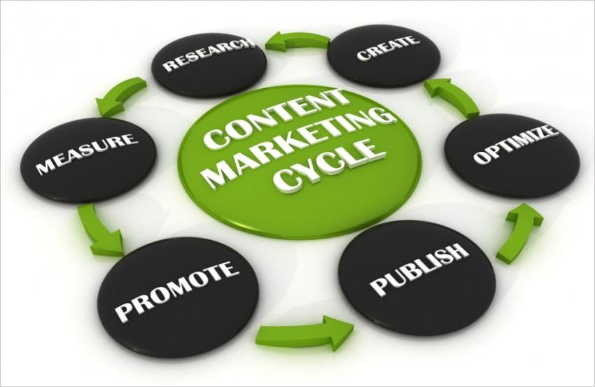 content marketing culture