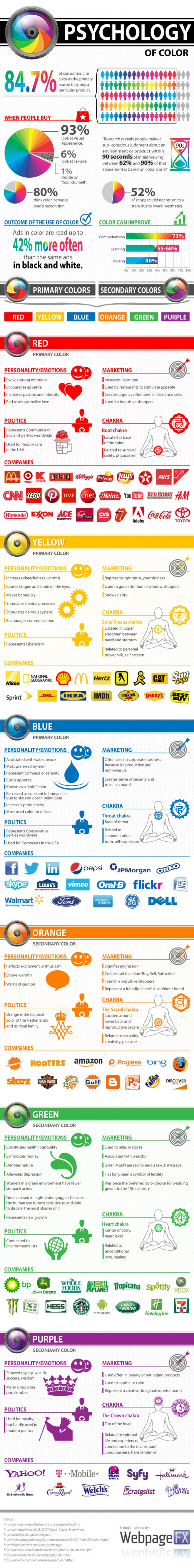 http://www.webpagefx.com/blog/web-design/psychology-of-color-infographic/