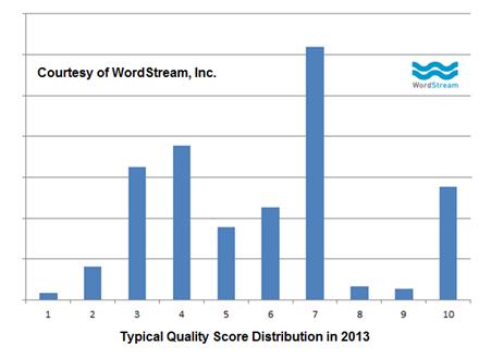quality-score-distribution