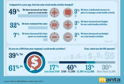 Return on investment from social media