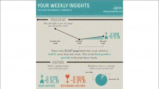 visua.ly personalized analytics infographic