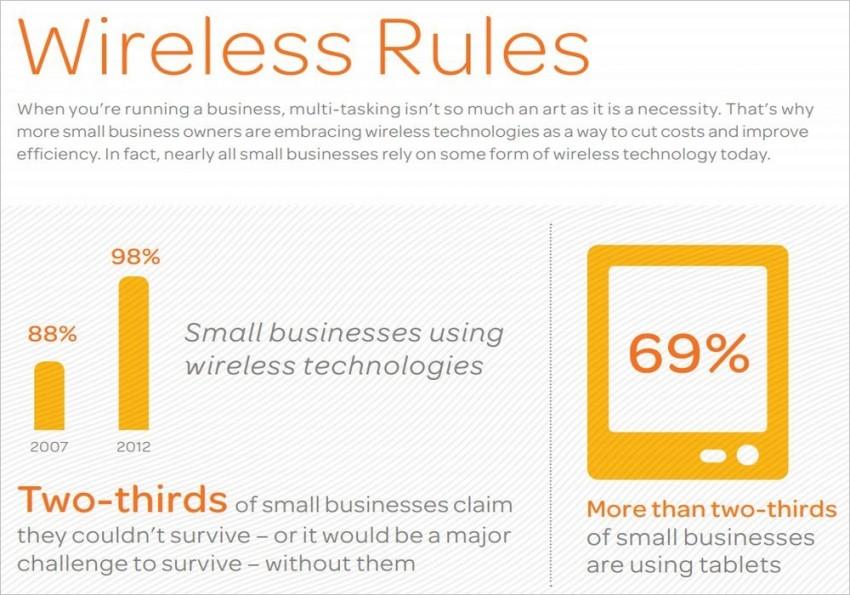 use wireless