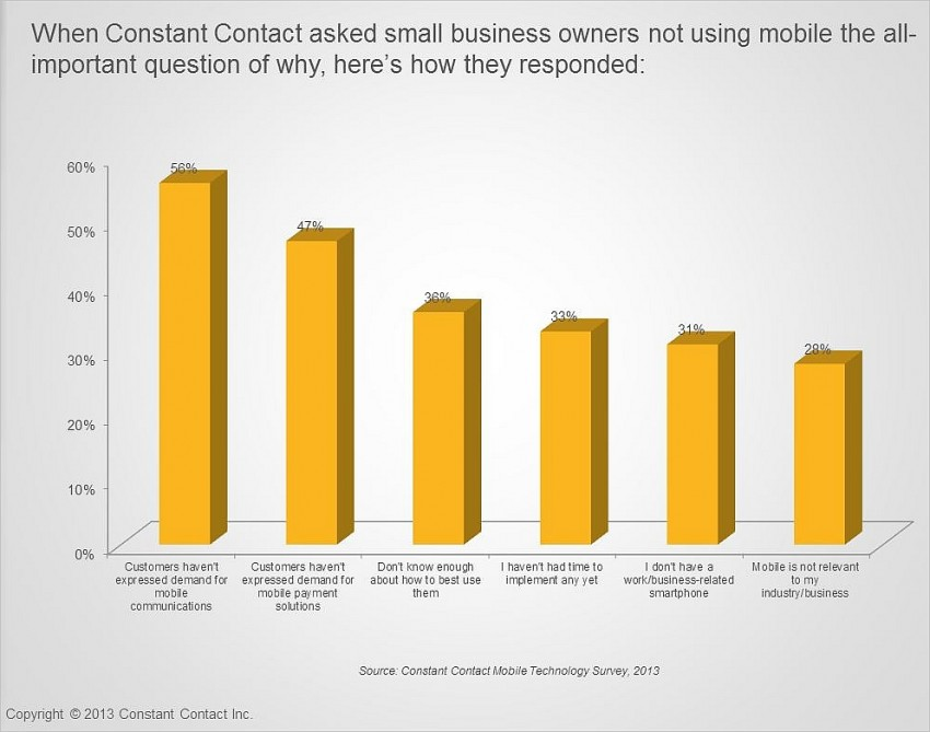 small businesses using mobile