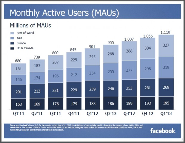 Facebook users - engagement potential for small business Facebook pages