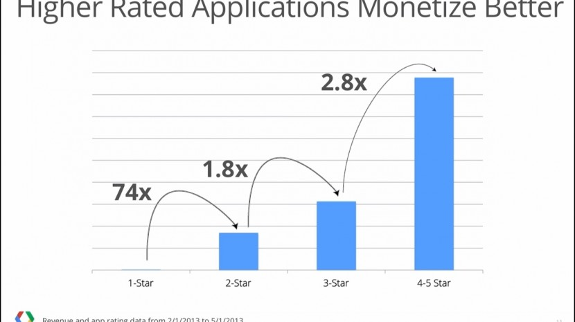 In app purchases Google Play Store - impact of ratings