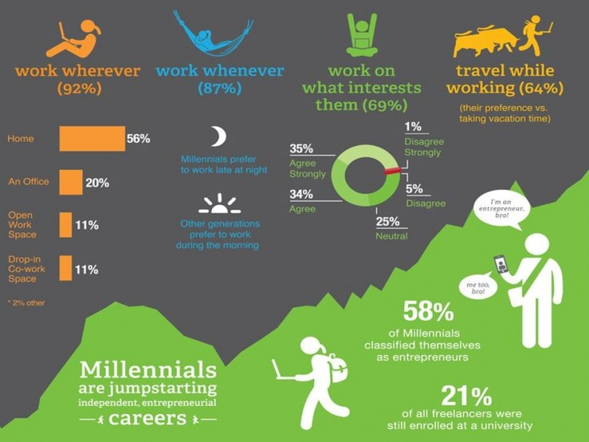 millenial infographic