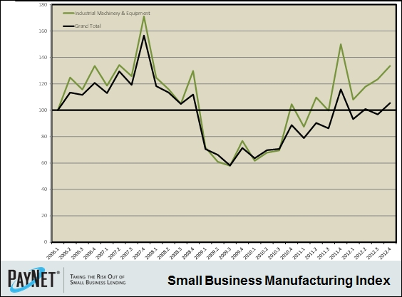 Small Business Manufacturing Index