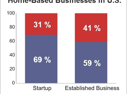 69 Percent Of U S Entrepreneurs Start Their Businesses At Home Small Business Trends