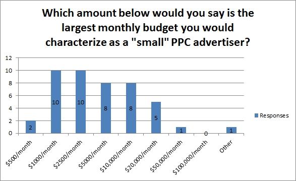 adwords advertising spending