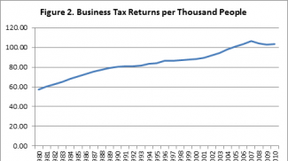 Source: Created from Internal Revenue Service data