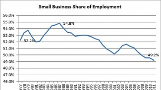 small-business-share-of-employment