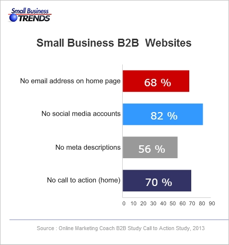 B2B call to action chart