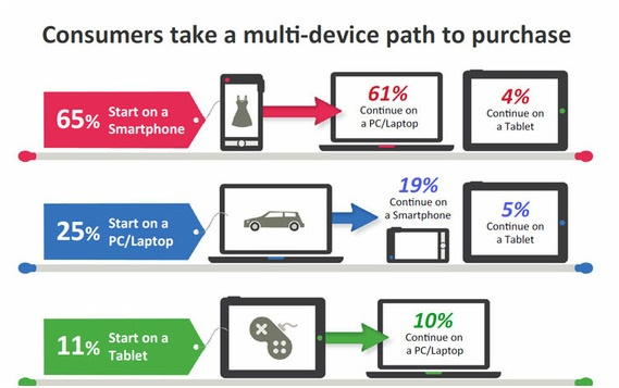multi-screen ecommerce