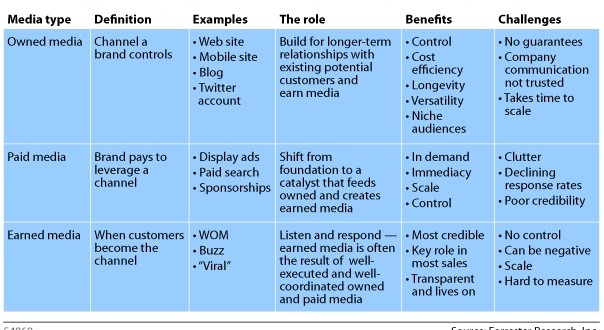 What Is Owned Earned And Paid Media Small Business Trends