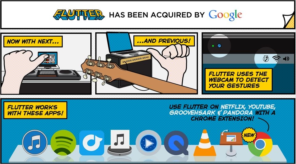 Google Acquires Flutter: Company Develops Gesture Technology - Small
