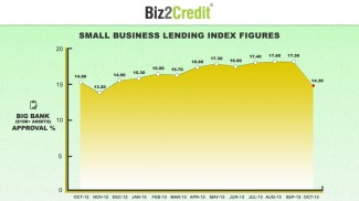 Small business loan approval rates