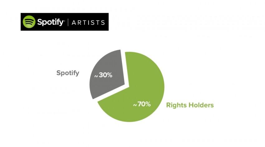 Spotify royalty split