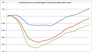 employment as percentage of november 2007 level