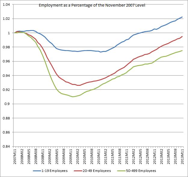 job creation varies