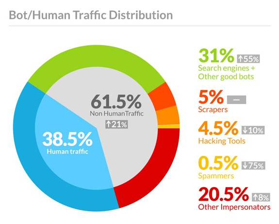 61% Of All Website Traffic Are Bots – How This Impacts Small Businesses