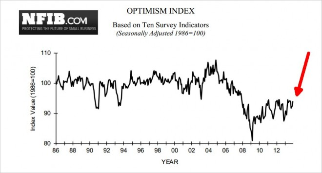 business optimism index survey