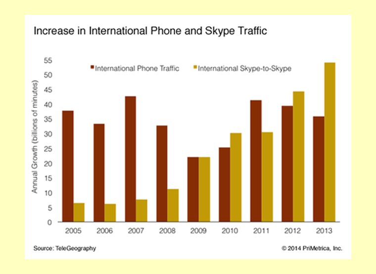 skype-international-call-traffic-growth-2
