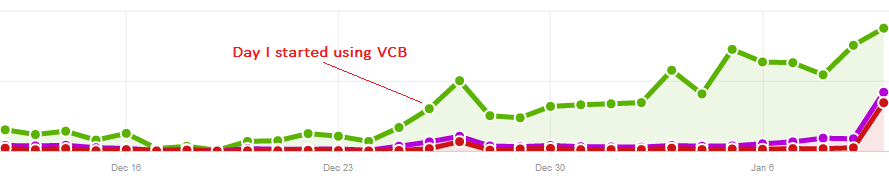 ViralContentBuzz case study by bloggless