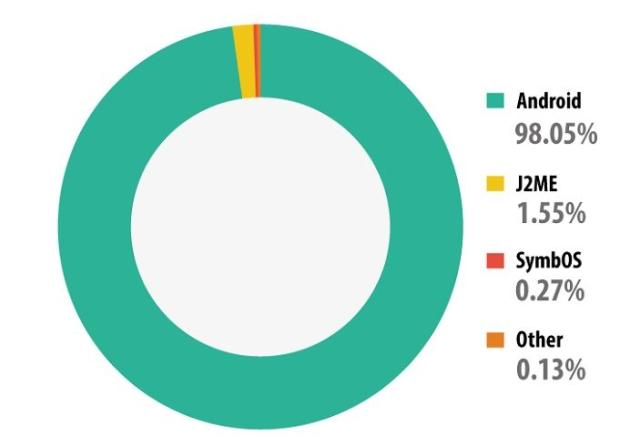 mobile malware study
