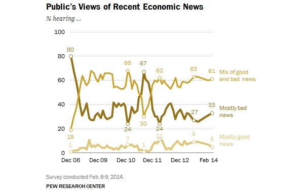 public view of economy