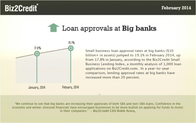 big bank small business lending
