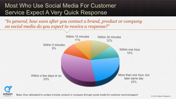supercharge your social media strategies