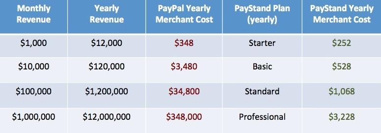 PayStandPriceComparison