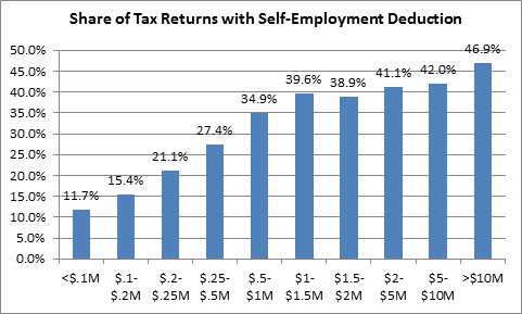 Source: Created from IRS Statistics of Income data