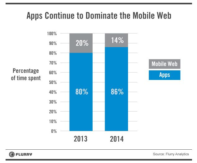 apps dominate mobile