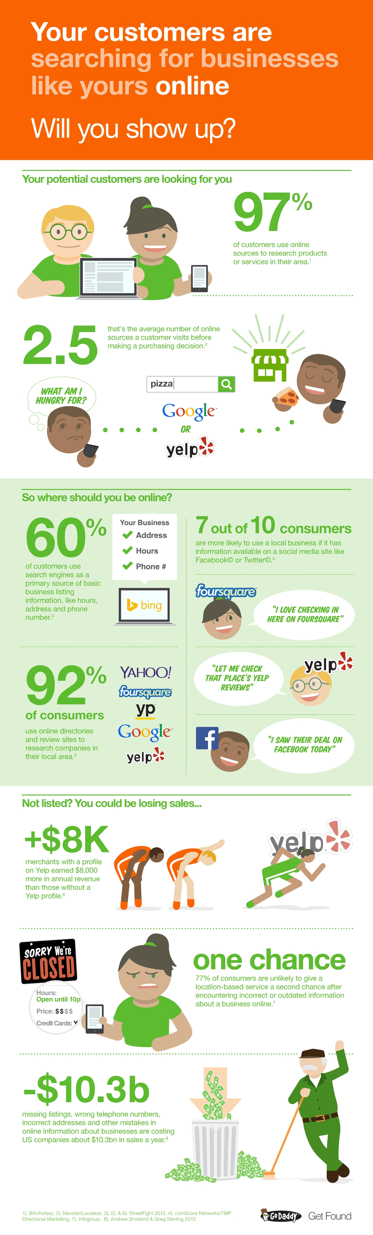 How do Customers Get Information in 2017?