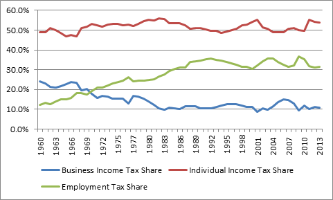 Source: Created from data from the IRS annual Databook.