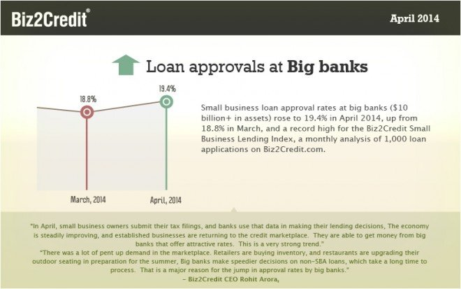 Biz2credit april index graphic