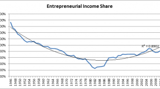 Long Term Changes in Entrepreneurial Income